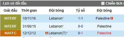 Nhận định bóng đá Lebanon vs Palestine, 2h30 ngày 6/8 (WAFF 2019)