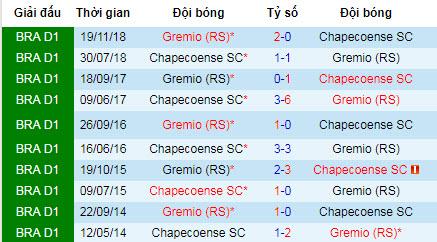 Nhận định bóng đá Gremio vs Chapecoense, 6h ngày 6/8 (Brazil Serie A)