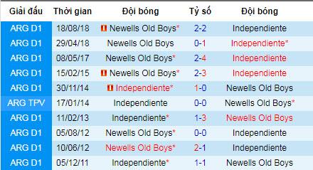 Nhận định bóng đá Independiente vs Newells Old Boys, 7h10 ngày 6/8 (VĐQG Argentina)