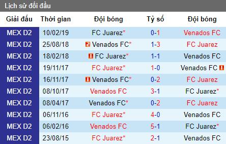 Nhận định bóng đá Juarez vs Venados, 9h ngày 7/8 (Copa Mexico)
