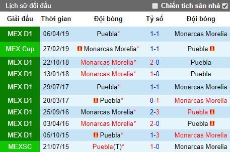 Nhận định bóng đá Morelia vs Puebla, 9h ngày 7/8 (Copa Mexico)