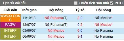 Nhận định bóng đá nữ Mexico vs nữ Panama, 1h ngày 7/8 (Pan Pacific Games)