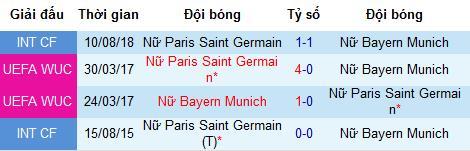 Nhận định bóng đá nữ PSG vs nữ Bayern Munich, 2h ngày 7/8 (Giao hữu)