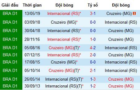 Nhận định bóng đá Cruzeiro vs Internacional, 7h30 ngày 8/8 (Copa do Brazil)