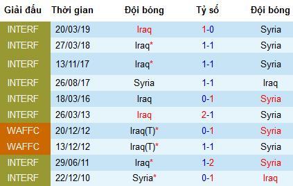 Nhận định Syria vs Iraq, 2h30 ngày 9/8 (WAFF 2019)