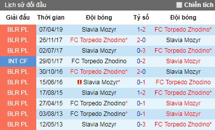 Nhận định Torpedo BelAZ vs Slavia Mozyr, 22h ngày 9/8 (VĐQG Belarus)