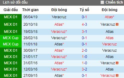 Nhận định Veracruz vs Atlas, 9h ngày 10/8 (VĐQG Mexico)