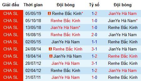 Nhận định Henan Jianye vs Beijing Renhe, 18h35 ngày 9/8 (CSL)