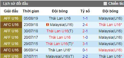 Nhận định U15 Thái Lan vs U15 Malaysia, 18h ngày 9/8 (U18 Đông Nam Á 2019)